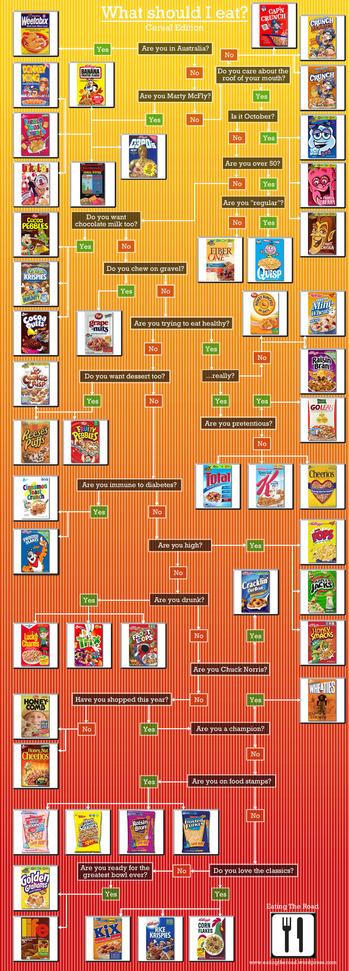 Cereal-Flow-Chart.jpg