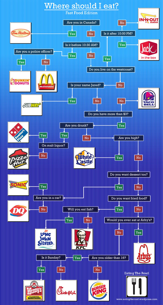 Fast-Food-Flow-Chart.jpg